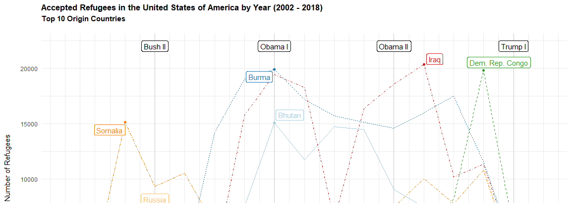 Number of Refugees accepted by the US (2002 - 2018